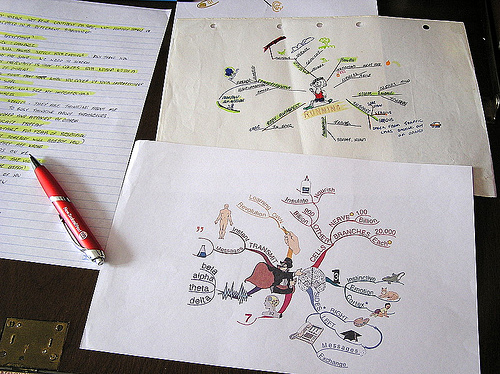 The Creative Power of the Mindmap